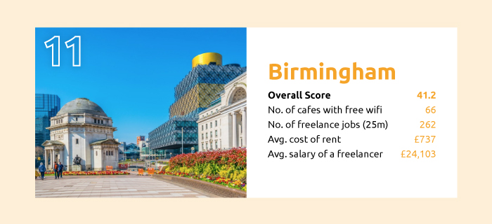 the best cities to be a freelancer birmingham