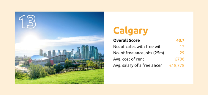 the best cities to be a freelancer calgary