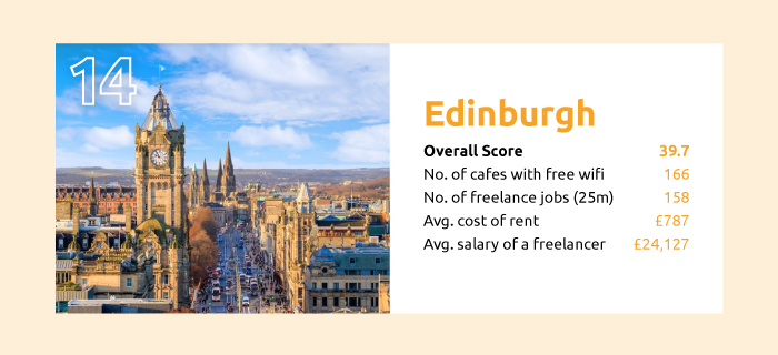 the best cities to be a freelancer edinburgh