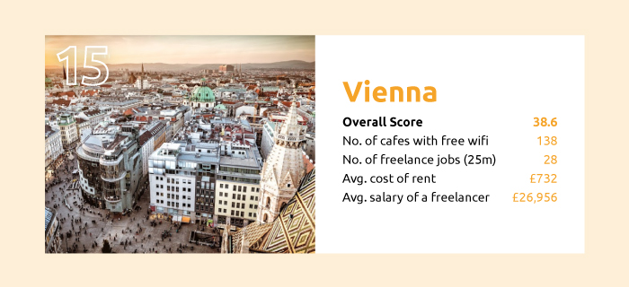 the best cities to be a freelancer vienna