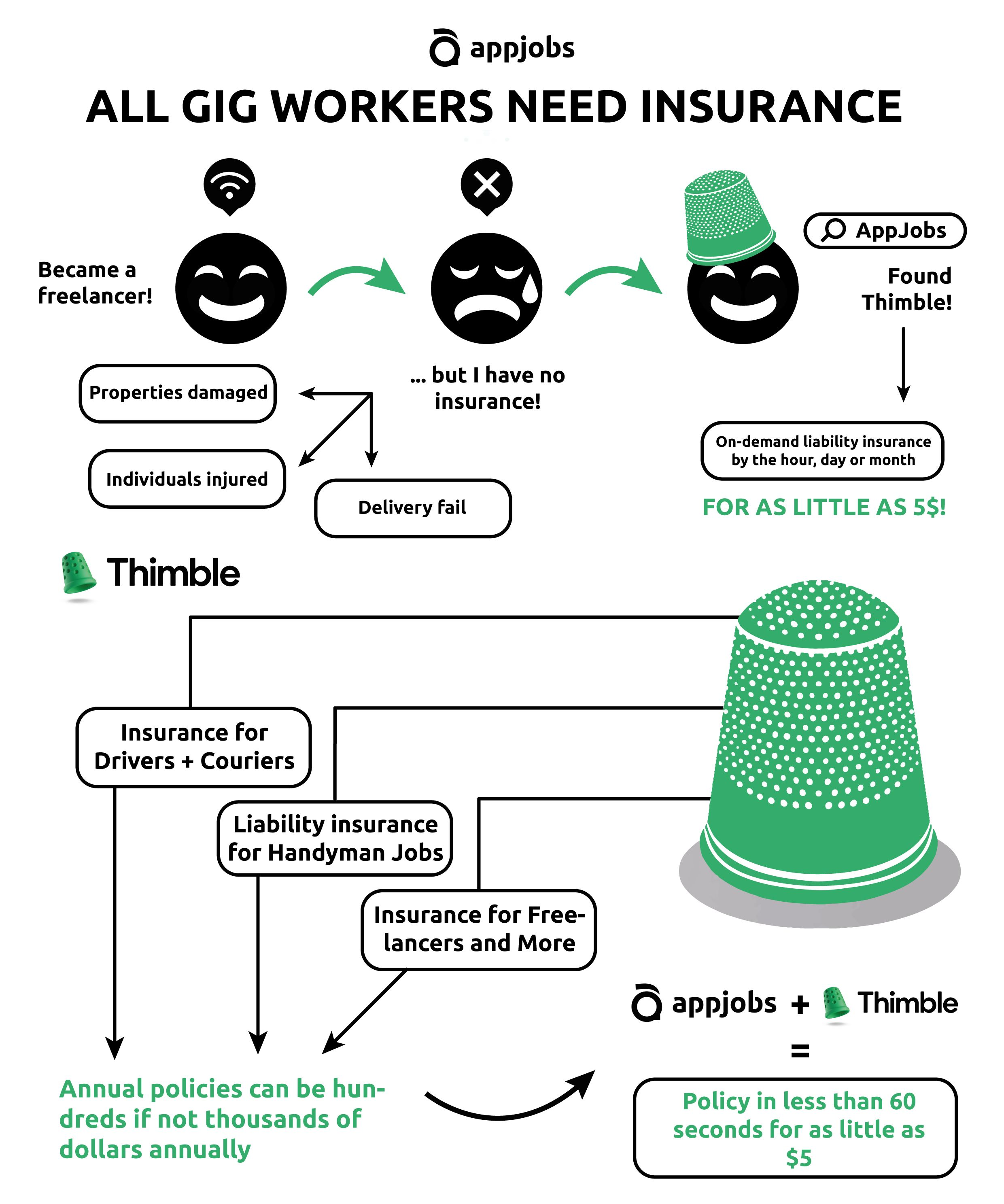 insurance for gig workers