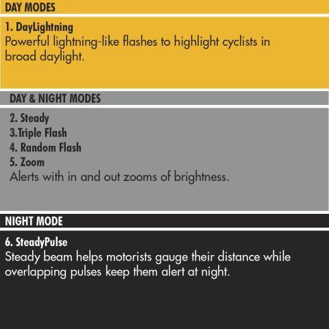 Cygolite Hotshot SL 50 Lm USB Tail Light