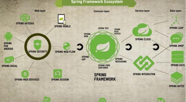 Spring ecosystem 750x410 jyfvd5 cloty7 ee23cs