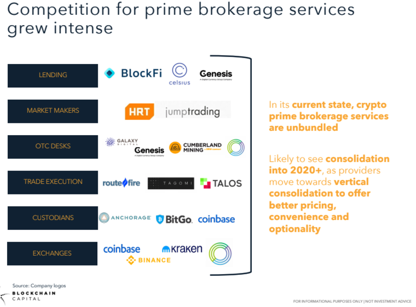 2020 The Year of Consolidation for Europe. Who is the next Coinbase?