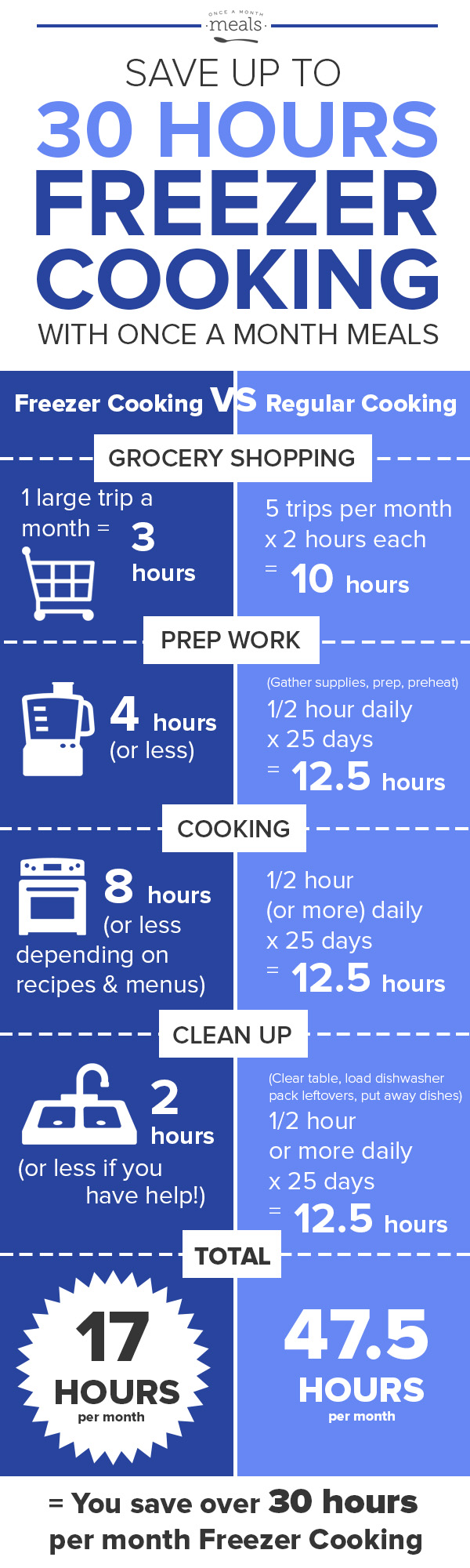Save Time Freezer Cooking - Over 30 Hours!