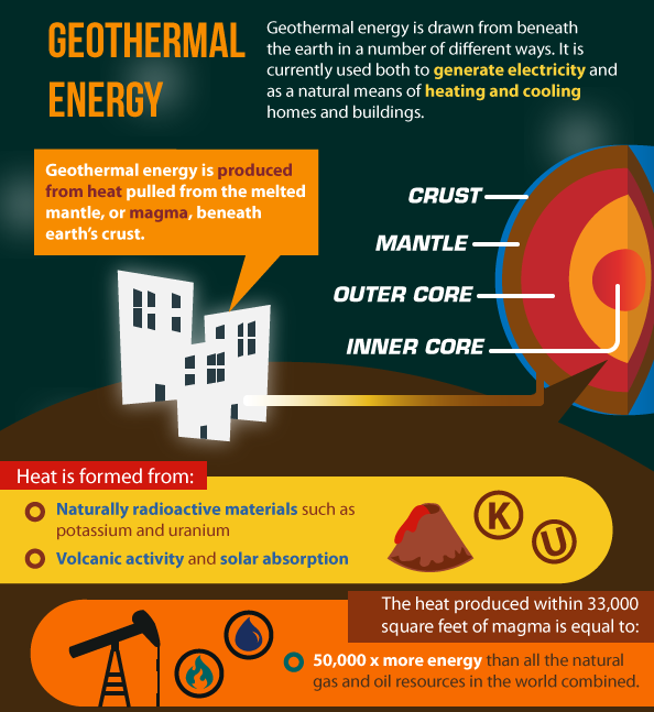 Pure Energy Geothermal