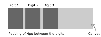 The positioning of the digits upon the canvas