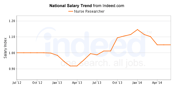10 highest paying nursing jobs fields 2018 nursejournal org2018
