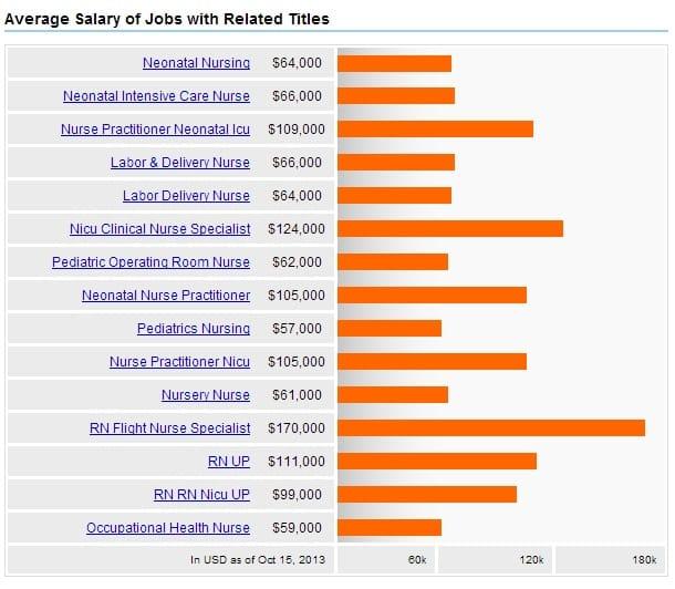 Neonatal Care Nursing Salary Careers Jobs Outlook 2018
