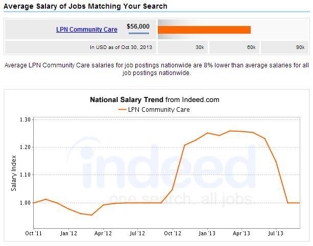 LPN-Community-Care-Salary
