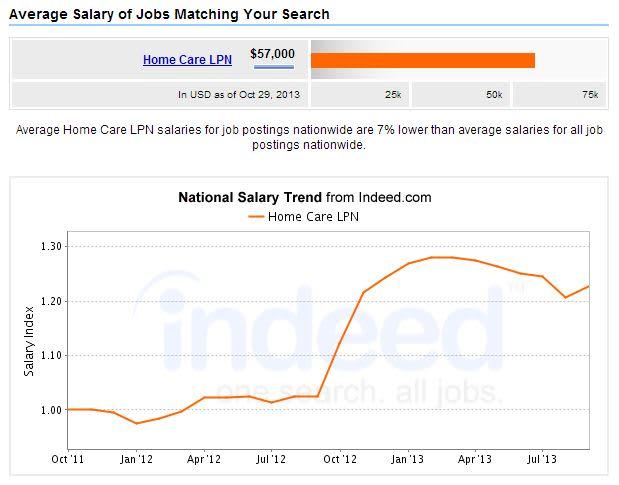 LPN-Home-Care-Salary