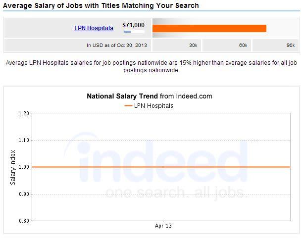LPN-Hospitals-Salary