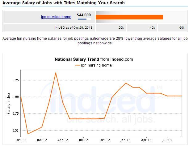 LPN-Nursing-Care-Salary