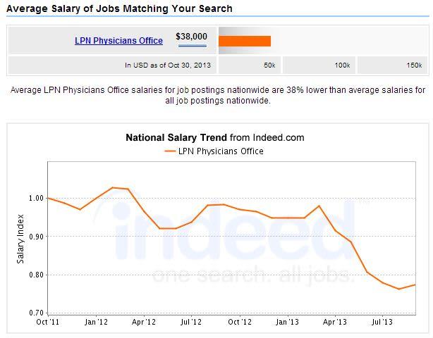 LPN-Physicians-Office-Salary