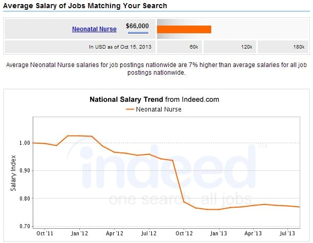 Neonatal-Nursing-Salary-Chart
