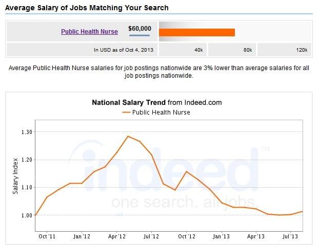 Public-Health-Nurse-Salary
