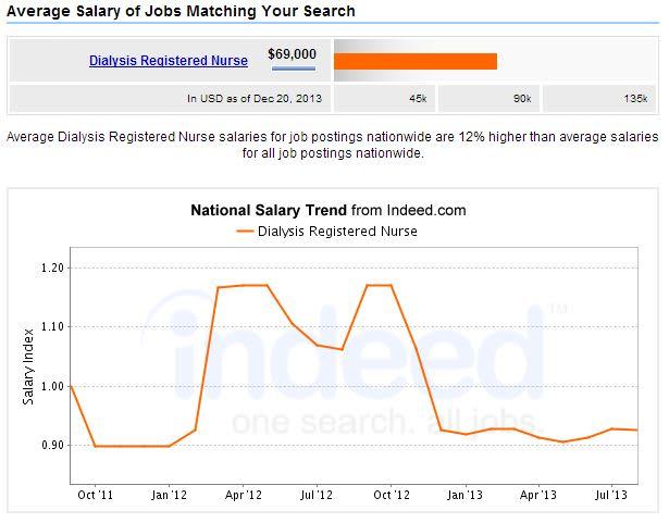 Dialysis-Registered-Nurse-Salary