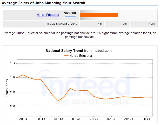 Nurse-Educator-Salary