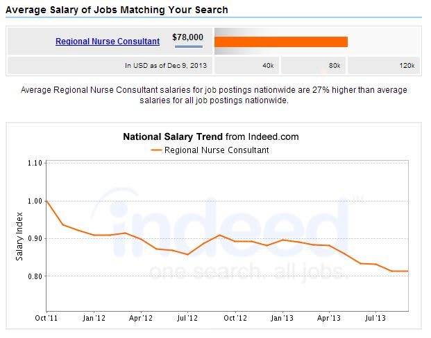 Information Technology It Consultant Salary Payscale