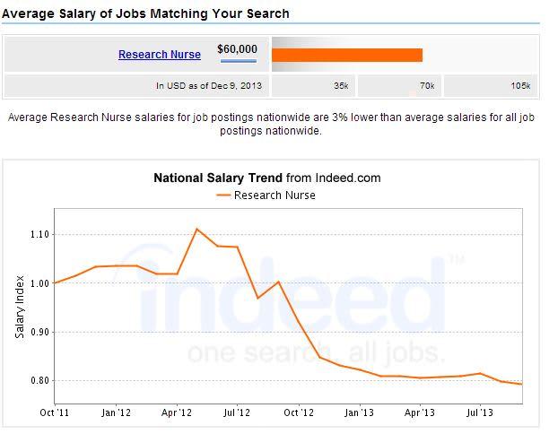 Research-Nurse-Salary