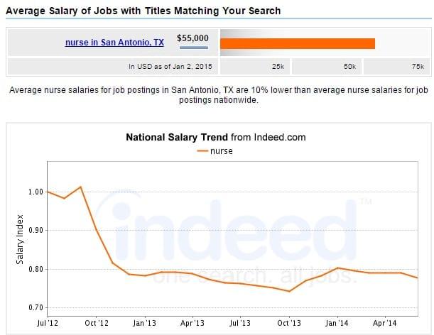 san-antonio-salary