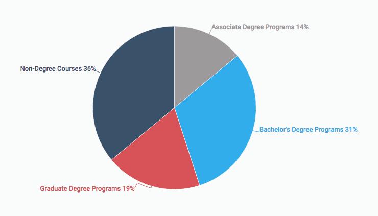 degree_enrollment_pie_chart