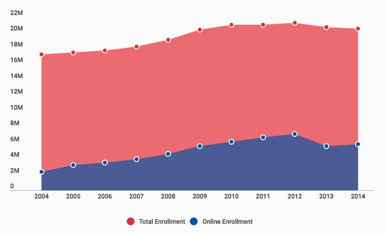 enrollment_online_programs
