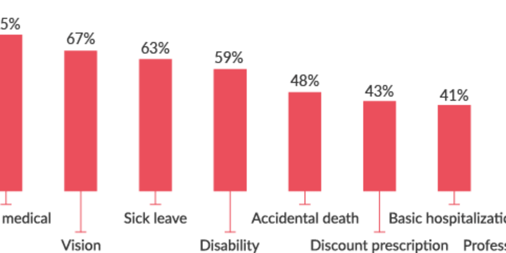 Highest Medical Assistant Salaries Hiring Trends