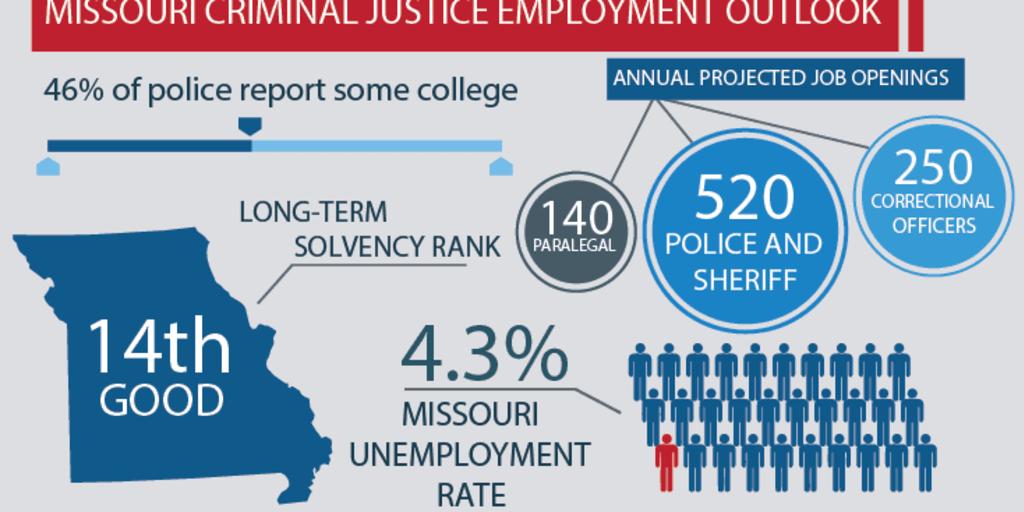 jobs for criminal justice degree in kansas