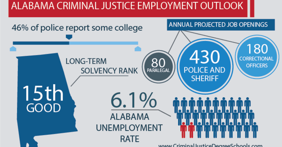 Best Criminal Justice Schools in Alabama