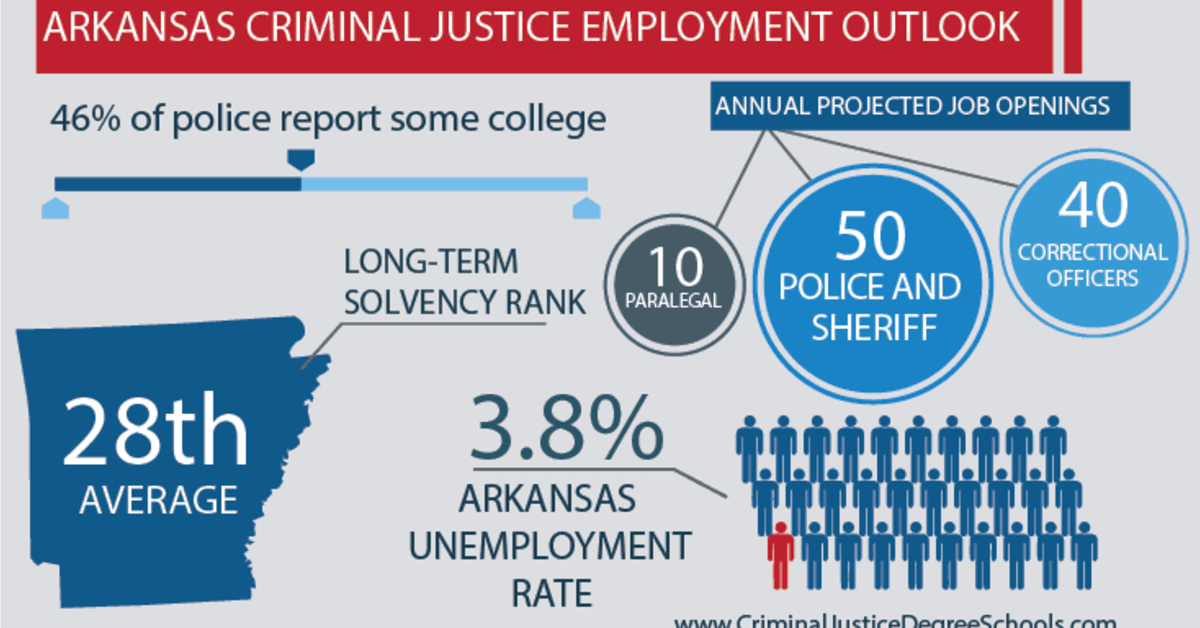 Best Criminal Justice Schools in Arkansas
