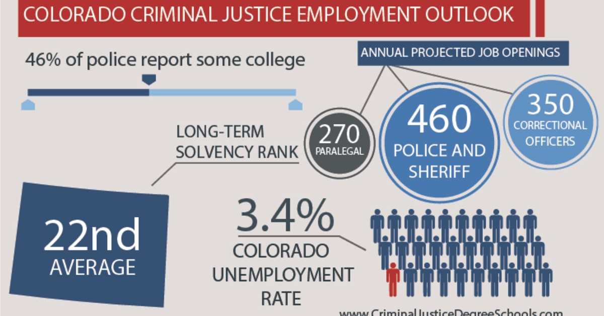Best Criminal Justice Schools In Colorado