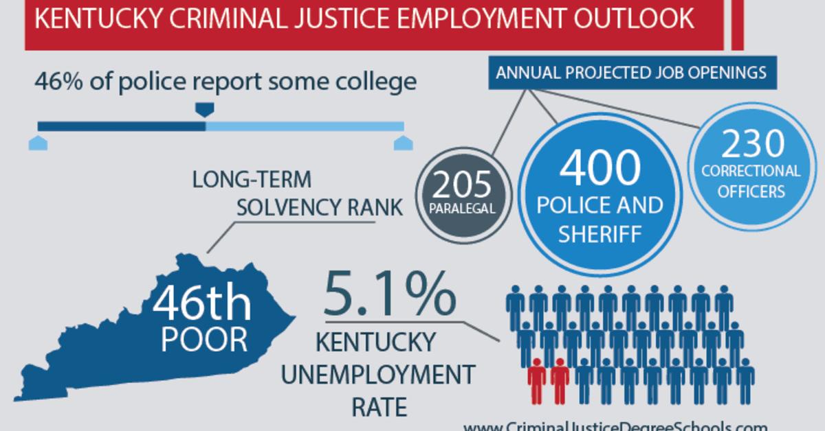 Best Criminal Justice Schools in Kentucky