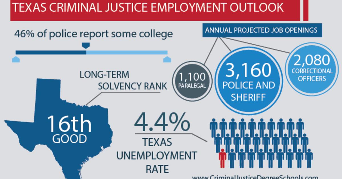 Best Criminal Justice Schools in Texas
