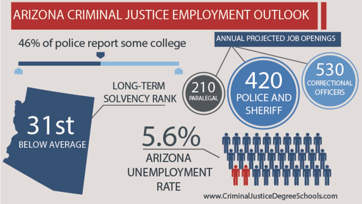 41cda154876893 Best Criminal Justice Schools in Arizona
