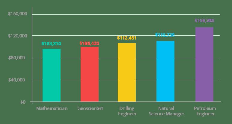 Women in STEM: Scholarships & Resources for STEM Majors