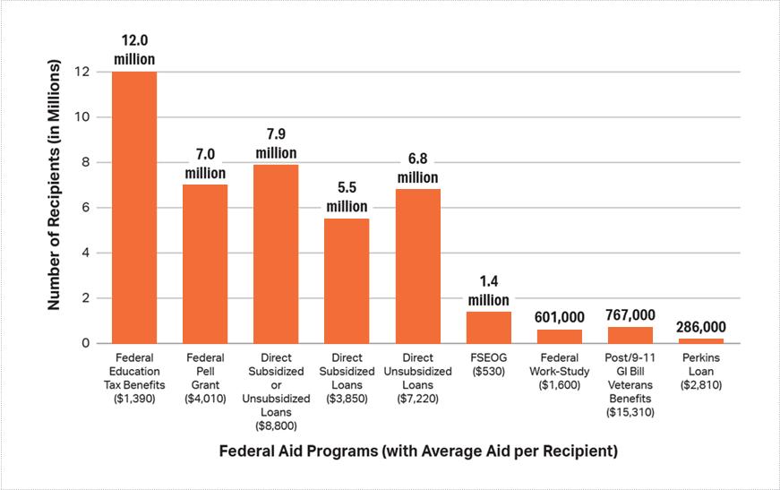 Financial Aid Programs