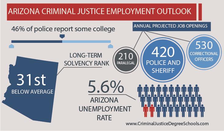 Excellent Best Criminal Justice Schools In Arizona Home Interior And Landscaping Analalmasignezvosmurscom