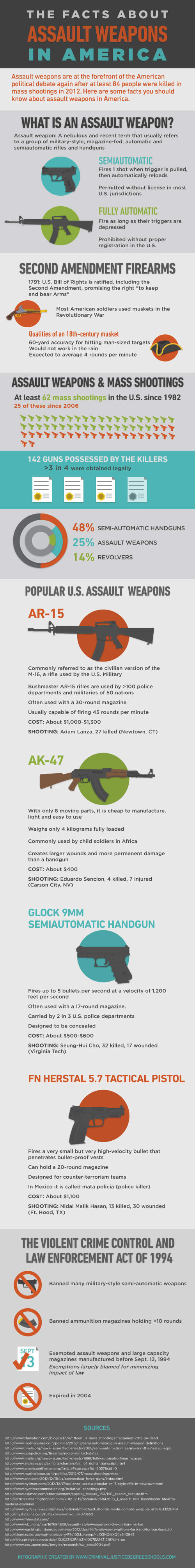assault weapons infographic