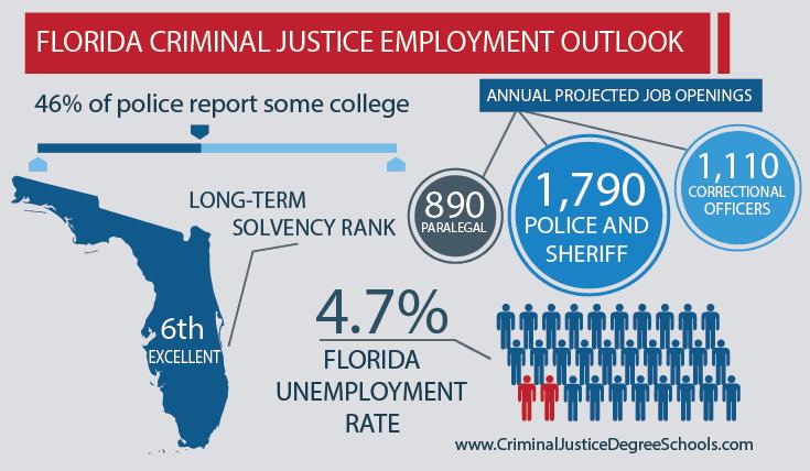 Best Criminal Justice Schools in Florida