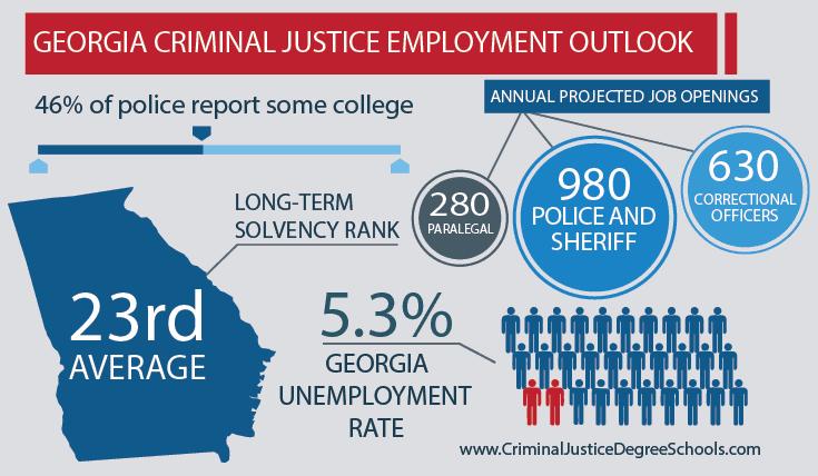 Best Criminal Justice Schools in Georgia