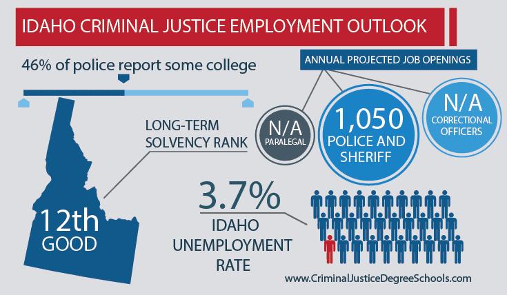 Best Criminal Justice Schools in Idaho