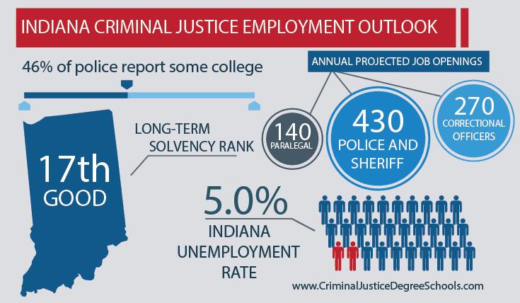 Best Criminal Justice Schools in Indiana
