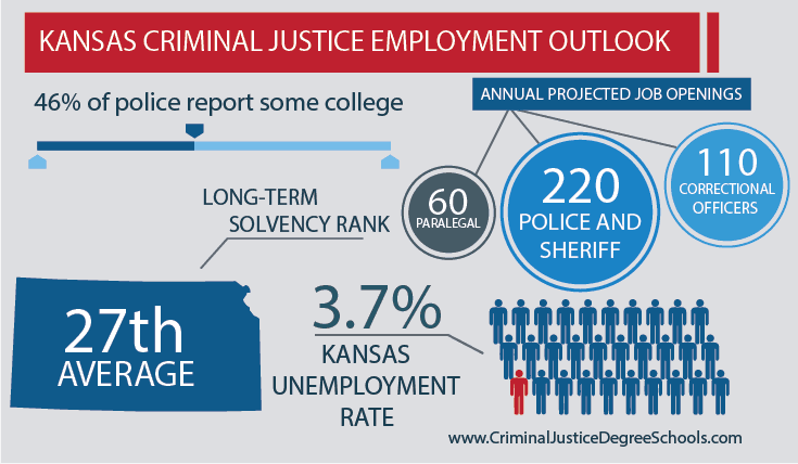 Best Criminal Justice Schools In Kansas