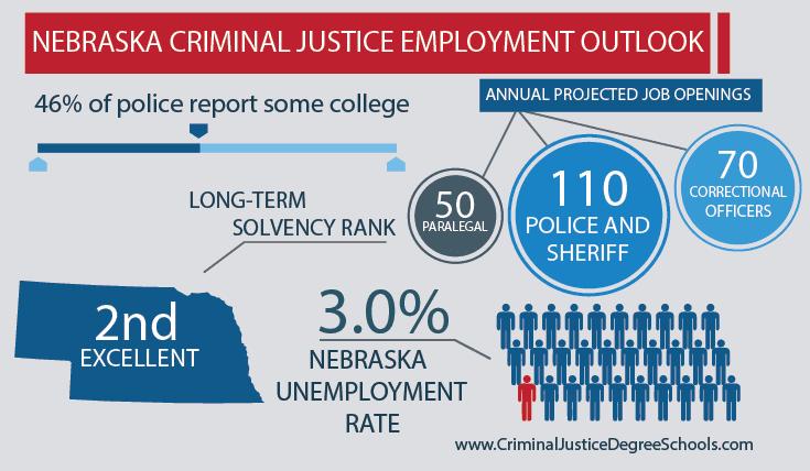 Best Criminal Justice Schools in Nebraska