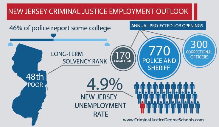 Best Criminal Justice Schools in New Jersey