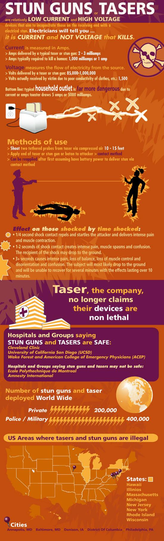 taser infographic