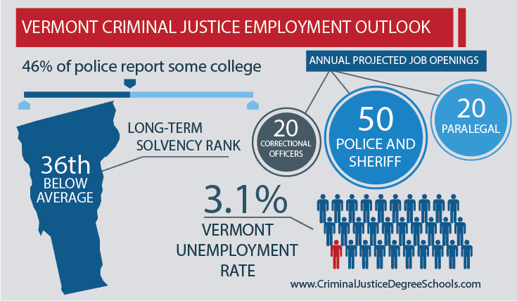 Best Criminal Justice Schools in Vermont
