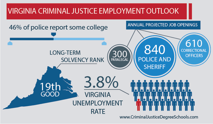 Best Criminal Justice Schools in Virginia