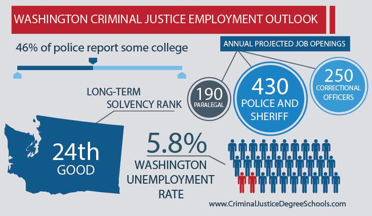 Best Criminal Justice Schools in Washington